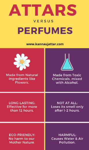 Difference Between Attar and Perfume